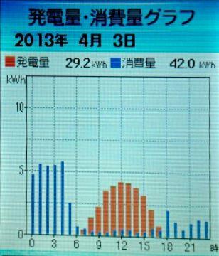 2013-4-3hatuden-syouhi.jpg