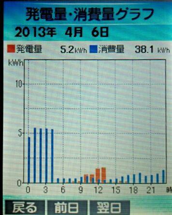 2013-4-6hatuden-syouhi.jpg