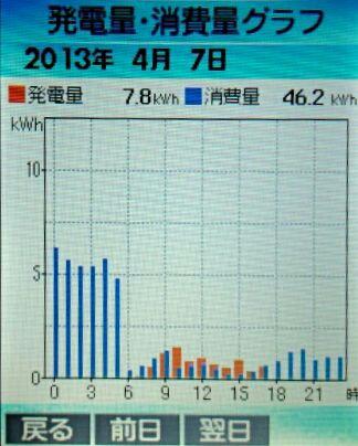 2013-4-7hatuden-syouhi.jpg