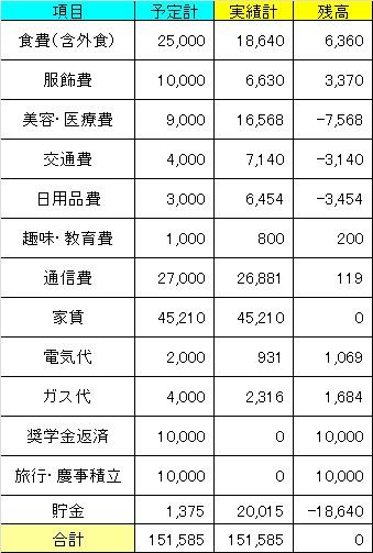 201106家計簿