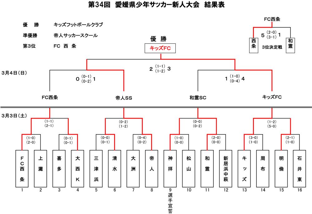 愛媛県少年サッカー新人大会結果キッズ優勝