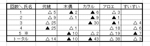 110529 第2回麻雀オフ結果