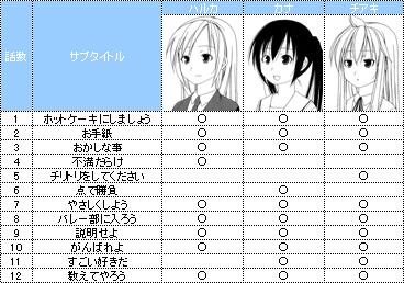 みなみけ(原作) キャラクターの連続登場話数ランキング