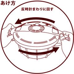 蓋の開け方(反時計まわりに回す)