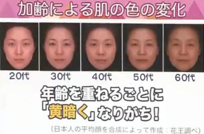 年齢別の顔色