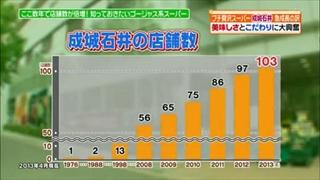 成城石井の店舗数