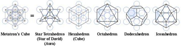 メタトロン・キューブとプラトン立体