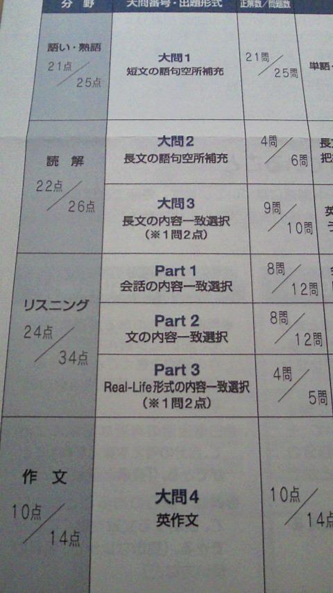 英検1次成績3