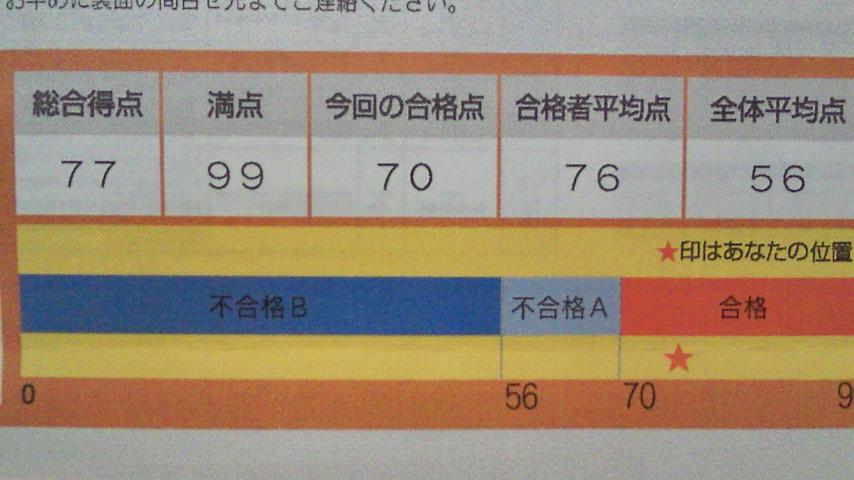英検1次成績