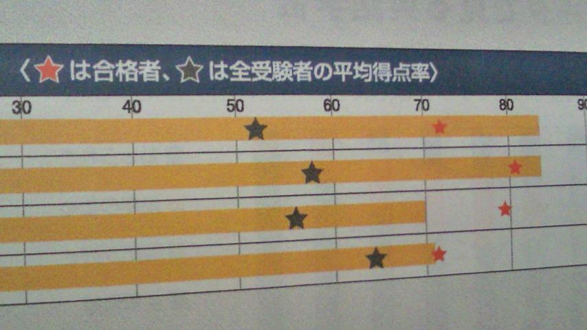 英検1次成績2