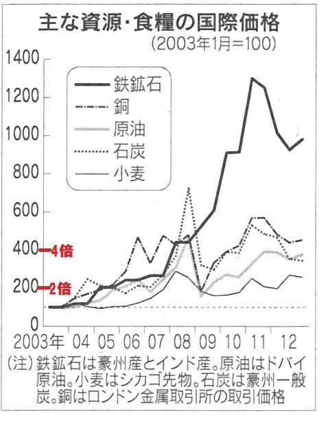 資源価格 高騰