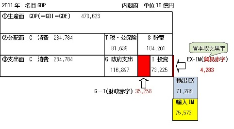2011 GDP 三面等価