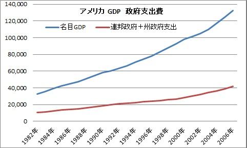 アメリカGDP 政府支出