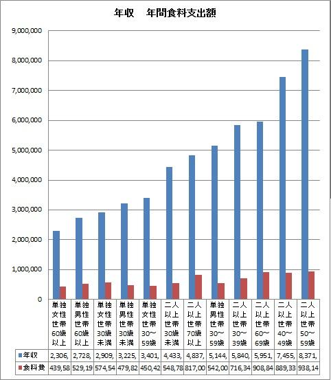 年収 年間食料支出額