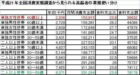 平成21年全国消費実態調査(総務省).昇順