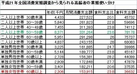 平成21年全国消費実態調査(総務省)