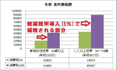 年収 食糧費税額 2