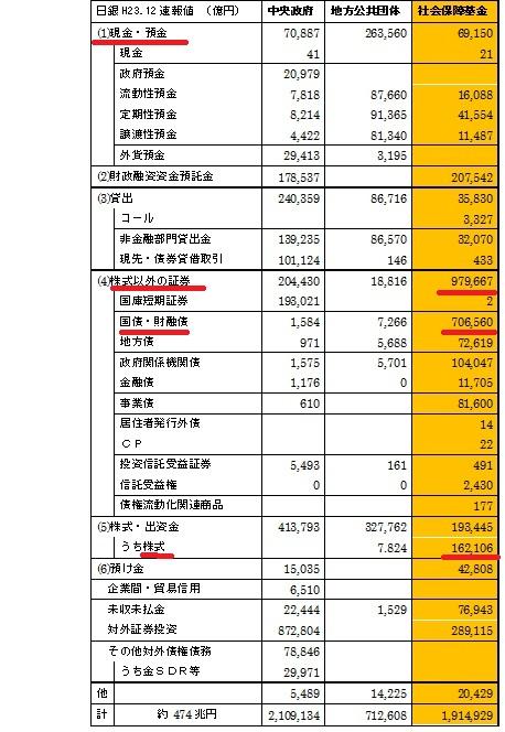 政府金融資産