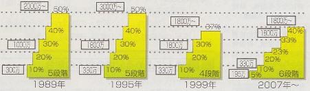 所得税 累進税率 変遷