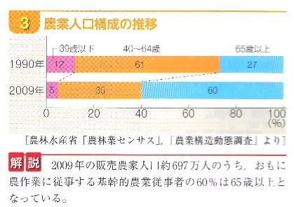 農業 平均年齢.jpg