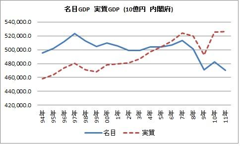 名目GDP 実質GDP
