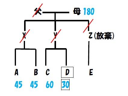 相続 非嫡出子2