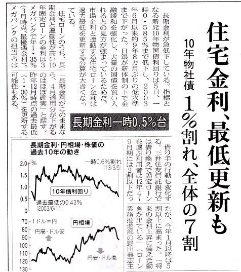 日経H25.3.6長期金利下落