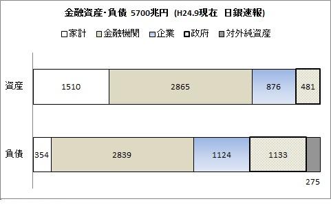 5570兆円 金融資産