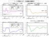 1-3月期GDP1次速報の概要②