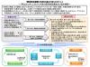 「経済財政運営と改革の基本方針」のポイント