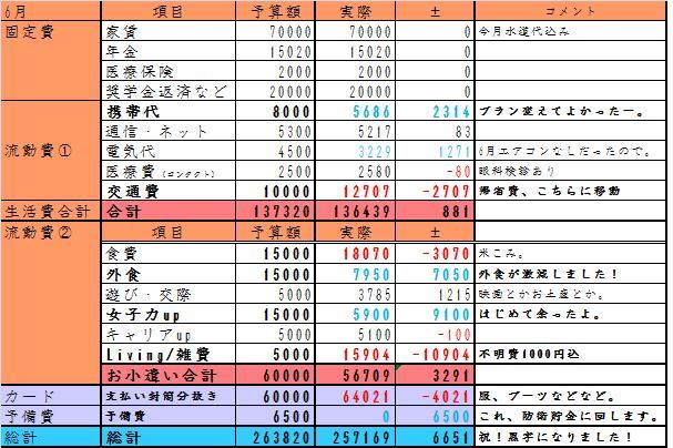 6月家計簿