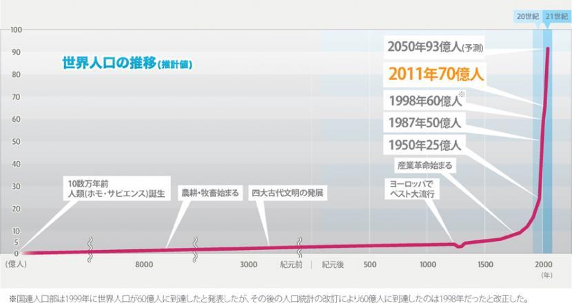 世界人口推移グラフ