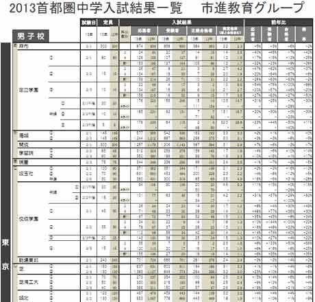 2013 首都圏中学入試結果一覧