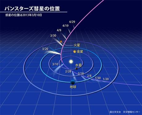 パンスターズ彗星の位置