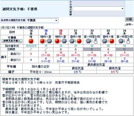 週間天気予報: 千葉県
