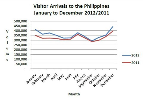 Visitors by month2012