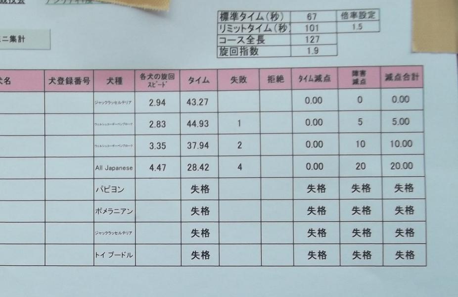 AG1成績