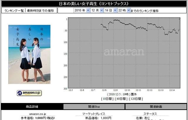 「日本の美しい女子高生」めちゃくちゃうまい売り方、さすが島田紳助氏+この流行の方