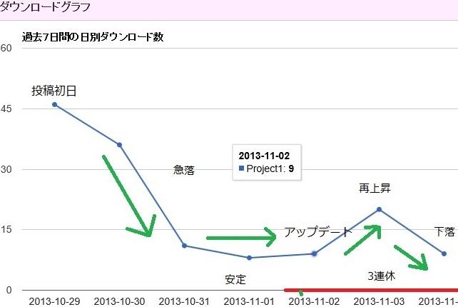 ダウンロードグラフ