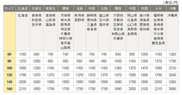 クロネコ料金表