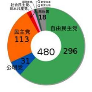 2005 seats