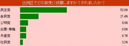 2003 exsit poll