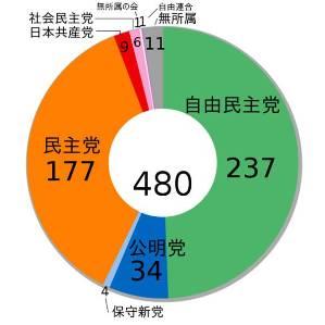 2003 seats