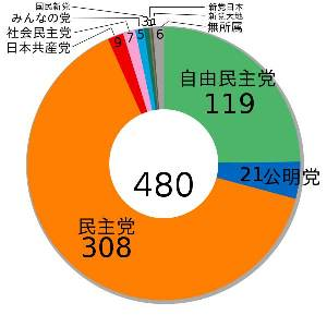 2009 seats