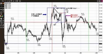 12月2日ユロッペ円