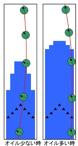 縦回転と横回転の使用法