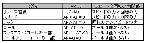 ARとATの変化表
