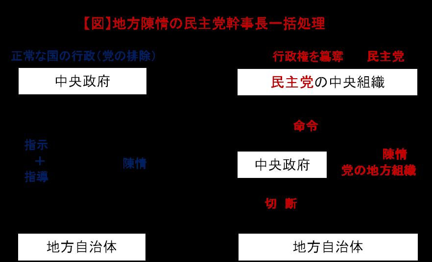 小沢一郎批判H220909_image001