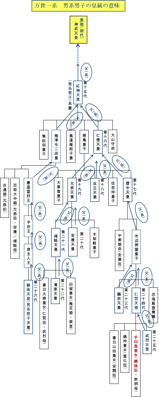 ブログ4皇位継承シリーズ_image001