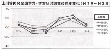 学力調査 本支庁経年変化(小学校)